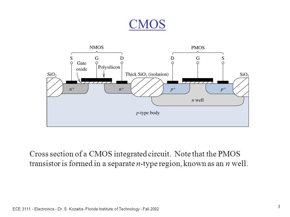 ECE 3111 - Electronics - Dr. S. Kozaitis- Florida Institute of Technology - Fall 2002 2 MOSFETs MOS - metal oxide semicondutor structure (original dev