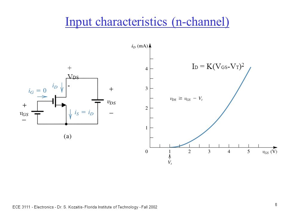 ECE 3111 - Electronics - Dr. S. Kozaitis- Florida Institute of Technology - Fall 2002 7 An n-channel MOSFET with V GS and V DS applied and with the no