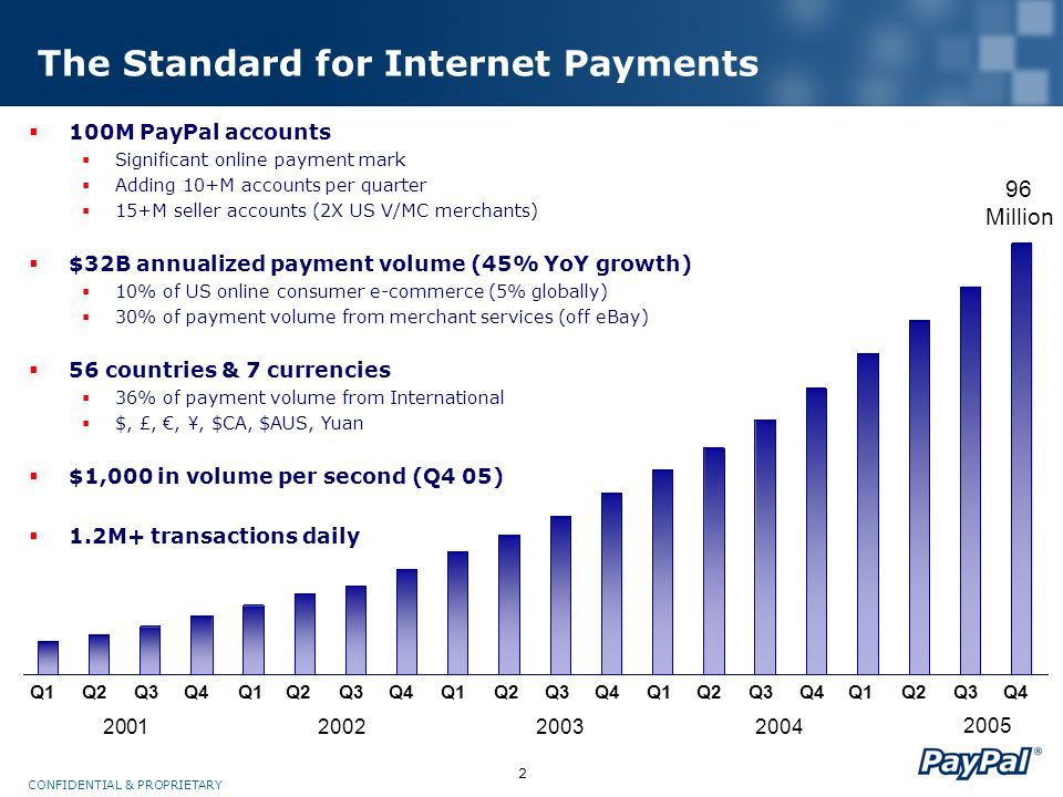 2 CONFIDENTIAL & PROPRIETARY  100M PayPal accounts  Significant online payment mark  Adding 10+M accounts per quarter  15+M seller accounts (2X US V/MC merchants)  $32B annualized payment volume (45% YoY growth)  10% of US online consumer e-commerce (5% globally)  30% of payment volume from merchant services (off eBay)  56 countries & 7 currencies  36% of payment volume from International  $, £, €, ¥, $CA, $AUS, Yuan  $1,000 in volume per second (Q4 05)  1.2M+ transactions daily The Standard for Internet Payments 2001200220032004 Q2Q3 Q2Q1Q4 Q1Q2Q3Q4Q1Q2Q3Q1Q4 2005 Q1Q2Q3Q4 96 Million