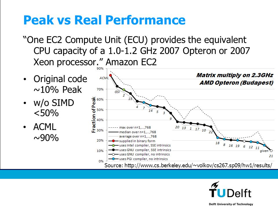 """Peak vs Real Performance """"One EC2 Compute Unit (ECU) provides the equivalent CPU capacity of a 1.0-1.2 GHz 2007 Opteron or 2007 Xeon processor."""" Amazo"""