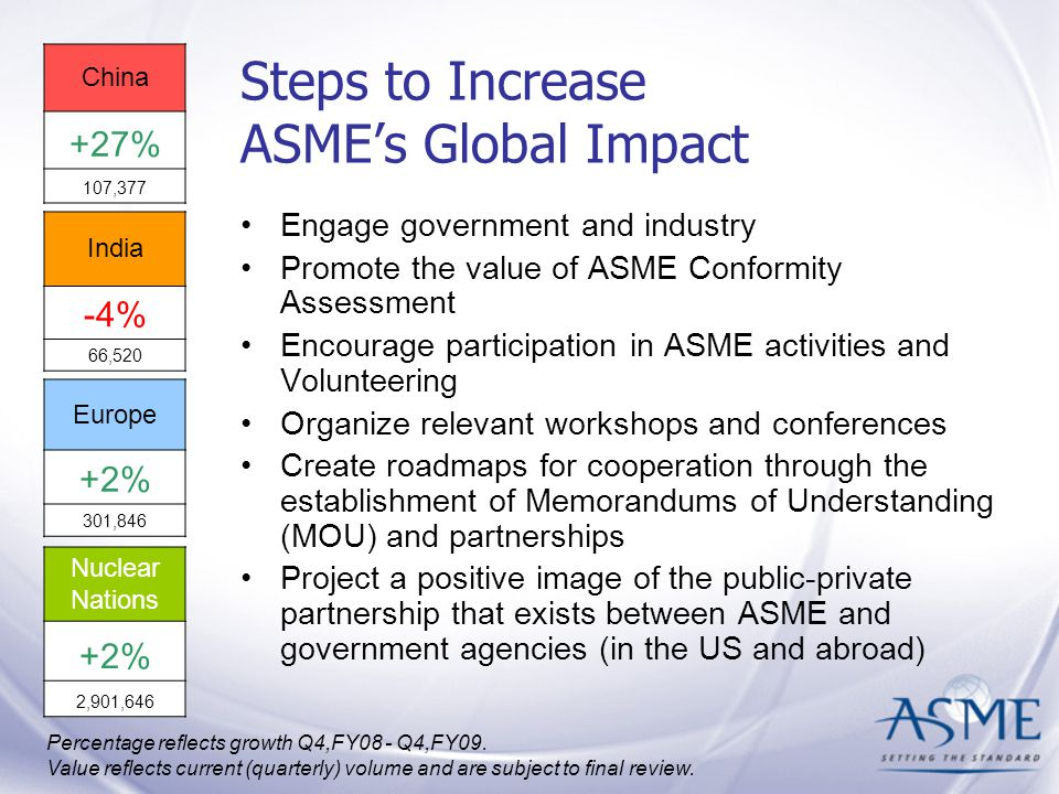 Steps to Increase ASME's Global Impact Engage government and industry Promote the value of ASME Conformity Assessment Encourage participation in ASME activities and Volunteering Organize relevant workshops and conferences Create roadmaps for cooperation through the establishment of Memorandums of Understanding (MOU) and partnerships Project a positive image of the public-private partnership that exists between ASME and government agencies (in the US and abroad) Nuclear Nations +2% 2,901,646 China +27% 107,377 India -4% 66,520 Europe +2% 301,846 Percentage reflects growth Q4,FY08 - Q4,FY09.