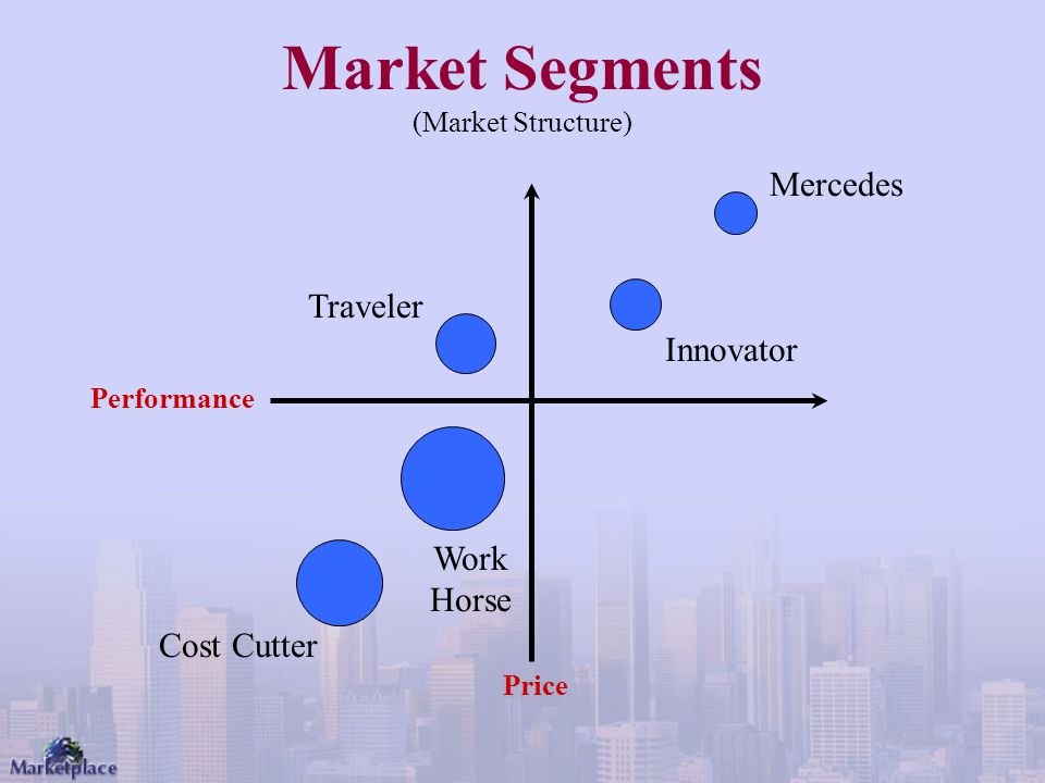 Market Segments (Market Structure) Price Performance Cost Cutter Work Horse Traveler Innovator Mercedes