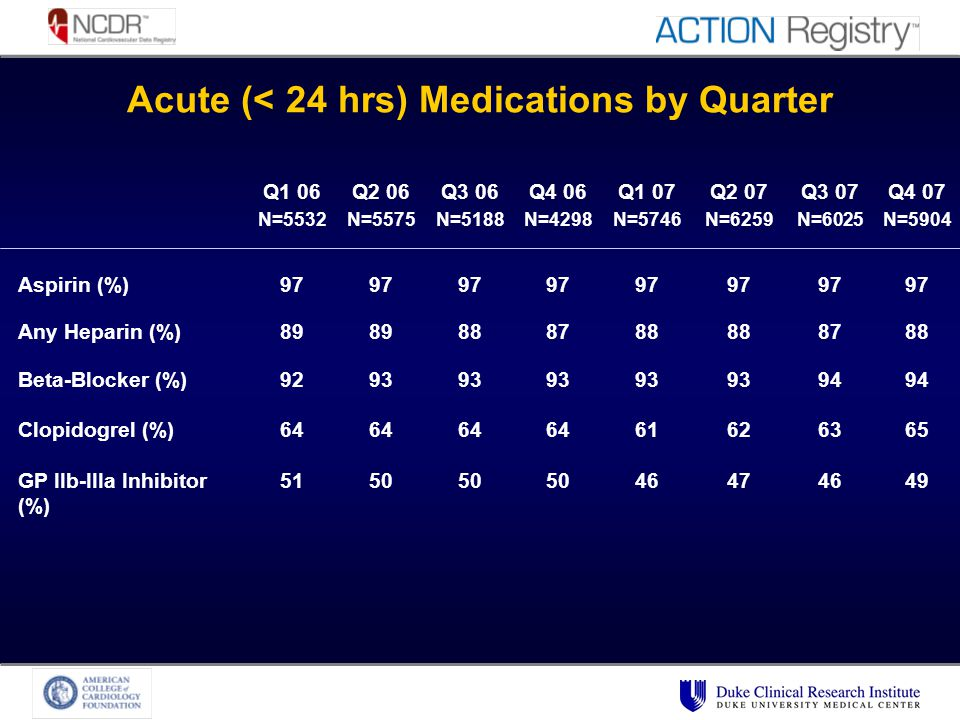 Acute (< 24 hrs) Medications by Quarter Q1 06 N=5532 Q2 06 N=5575 Q3 06 N=5188 Q4 06 N=4298 Q1 07 N=5746 Q2 07 N=6259 Q3 07 N=6025 Q4 07 N=5904 Aspirin (%)97 Any Heparin (%)89 888788 8788 Beta-Blocker (%)9293 94 Clopidogrel (%)64 61626365 GP IIb-IIIa Inhibitor (%) 5150 46474649