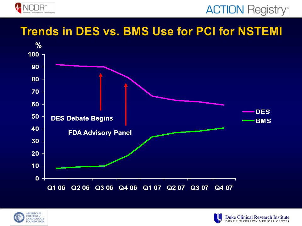 Trends in DES vs. BMS Use for PCI for NSTEMI % DES Debate Begins FDA Advisory Panel