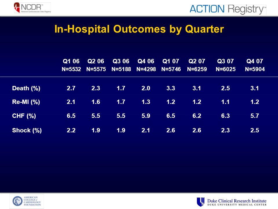 In-Hospital Outcomes by Quarter Q1 06 N=5532 Q2 06 N=5575 Q3 06 N=5188 Q4 06 N=4298 Q1 07 N=5746 Q2 07 N=6259 Q3 07 N=6025 Q4 07 N=5904 Death (%)2.72.31.72.03.33.12.53.1 Re-MI (%)2.11.61.71.31.2 1.11.2 CHF (%)6.55.5 5.96.56.26.35.7 Shock (%)2.21.9 2.12.6 2.32.5