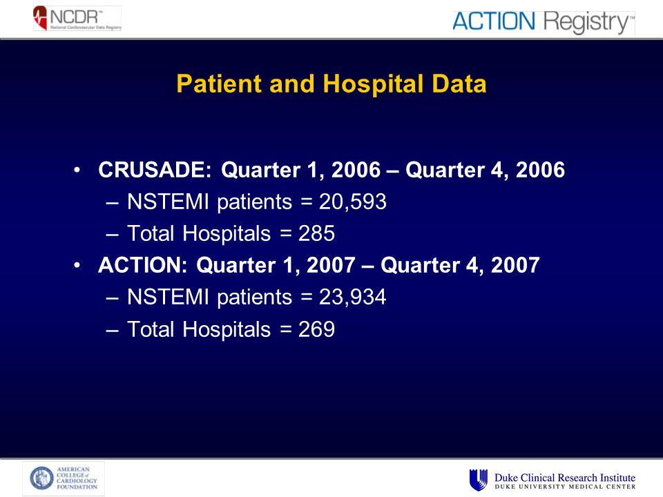Patient and Hospital Data CRUSADE: Quarter 1, 2006 – Quarter 4, 2006 –NSTEMI patients = 20,593 –Total Hospitals = 285 ACTION: Quarter 1, 2007 – Quarter 4, 2007 –NSTEMI patients = 23,934 –Total Hospitals = 269