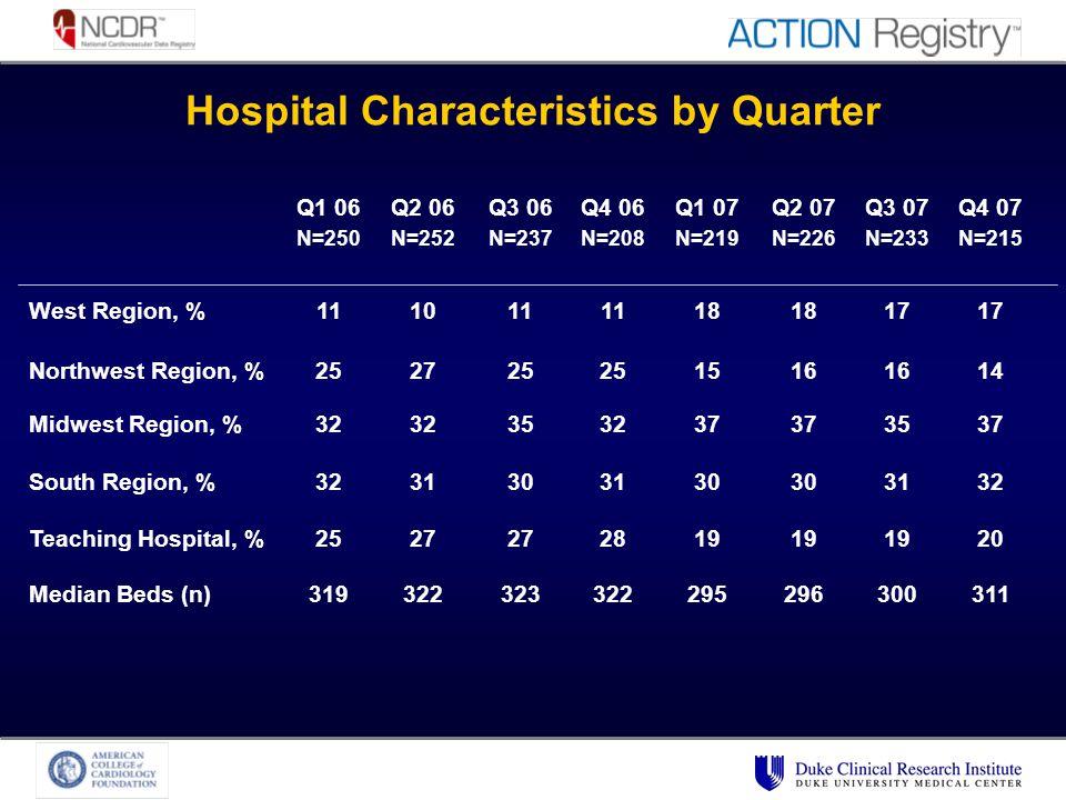Hospital Characteristics by Quarter Q1 06 N=250 Q2 06 N=252 Q3 06 N=237 Q4 06 N=208 Q1 07 N=219 Q2 07 N=226 Q3 07 N=233 Q4 07 N=215 West Region, %111011 18 17 Northwest Region, %252725 1516 14 Midwest Region, %32 353237 3537 South Region, %3231303130 3132 Teaching Hospital, %2527 2819 20 Median Beds (n)319322323322295296300311