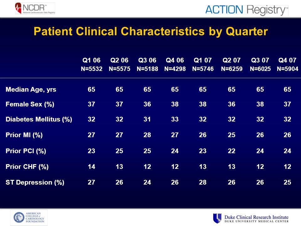 Patient Clinical Characteristics by Quarter Q1 06 N=5532 Q2 06 N=5575 Q3 06 N=5188 Q4 06 N=4298 Q1 07 N=5746 Q2 07 N=6259 Q3 07 N=6025 Q4 07 N=5904 Median Age, yrs65 Female Sex (%)37 3638 363837 Diabetes Mellitus (%)32 313332 Prior MI (%)27 2827262526 Prior PCI (%)2325 24232224 Prior CHF (%)141312 13 12 ST Depression (%)272624262826 25