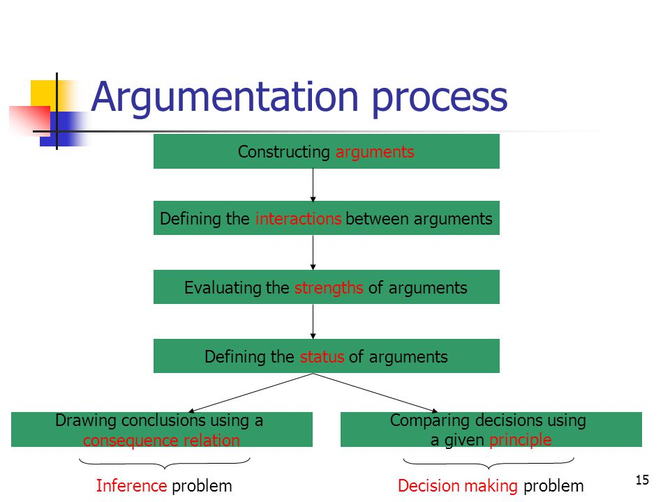 15 Argumentation process Defining the interactions between arguments Evaluating the strengths of arguments Defining the status of arguments Drawing co