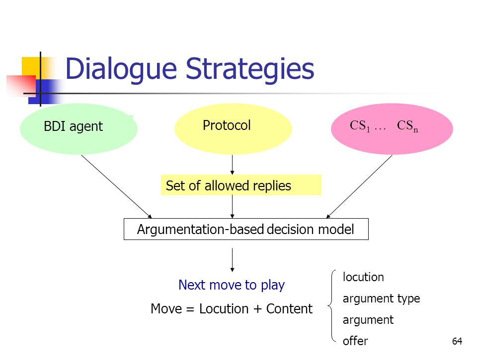 64 Dialogue Strategies BDI agent Protocol CS 1 … CS n Set of allowed replies Argumentation-based decision model Next move to play Move = Locution + Co