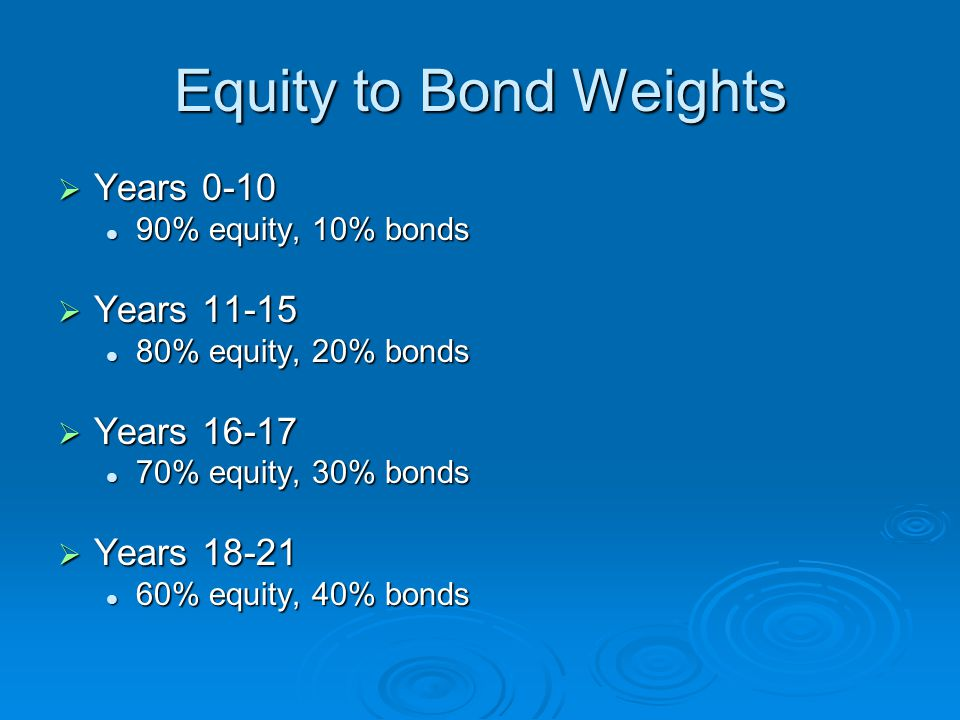 Equity to Bond Weights  Years % equity, 10% bonds 90% equity, 10% bonds  Years % equity, 20% bonds 80% equity, 20% bonds  Years % equity, 30% bonds 70% equity, 30% bonds  Years % equity, 40% bonds 60% equity, 40% bonds
