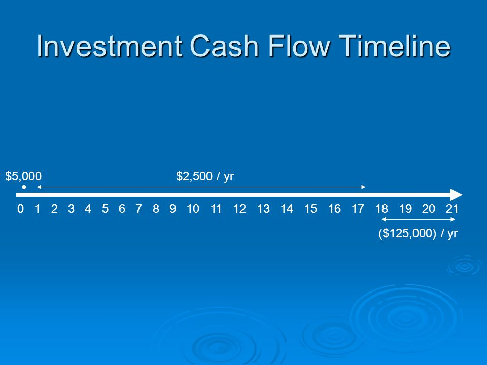 Investment Cash Flow Timeline $2,500 / yr ($125,000) / yr $5,000