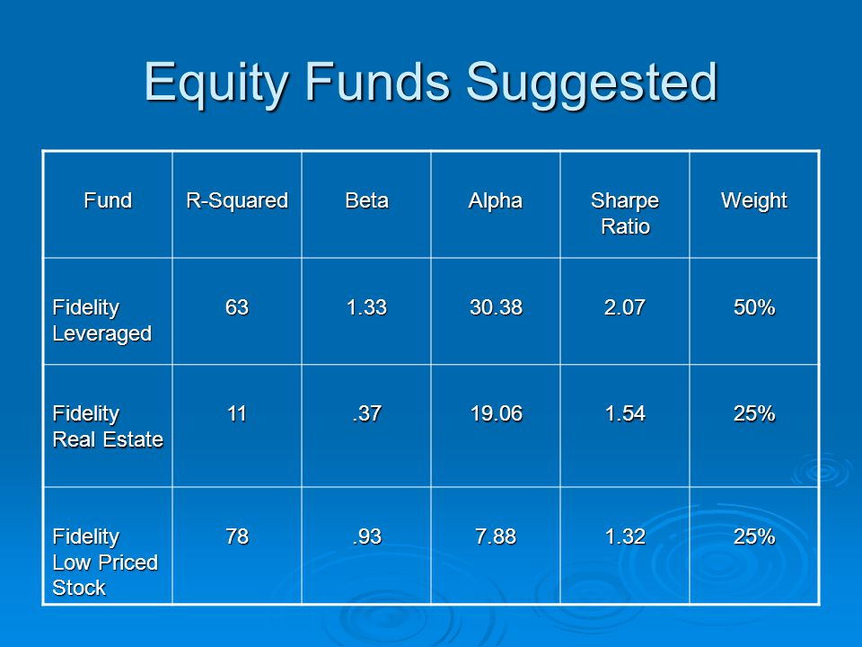 Equity Funds Suggested FundR-SquaredBetaAlpha Sharpe Ratio Weight Fidelity Leveraged % Fidelity Real Estate % Fidelity Low Priced Stock %