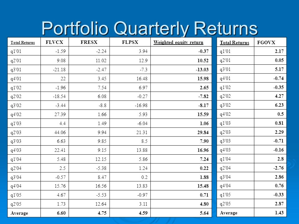 Portfolio Quarterly Returns Total Returns FLVCXFRESXFLPSXWeighted equity return q q q q q q q q q q q q q q q q q q Average Total ReturnsFGOVX q q q q q q q q q q q q q q q q q q Average1.43