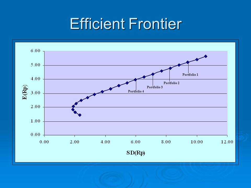 Efficient Frontier Portfolio 1 Portfolio 2 Portfolio 3 Portfolio 4