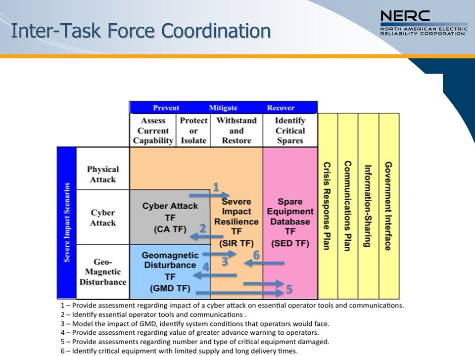 Inter-Task Force Coordination