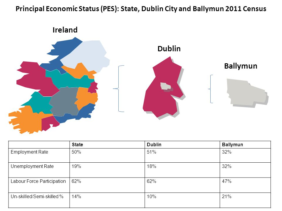 Principal Economic Status (PES): State, Dublin City and Ballymun 2011 Census StateDublinBallymun Employment Rate50%51%32% Unemployment Rate19%18%32% L