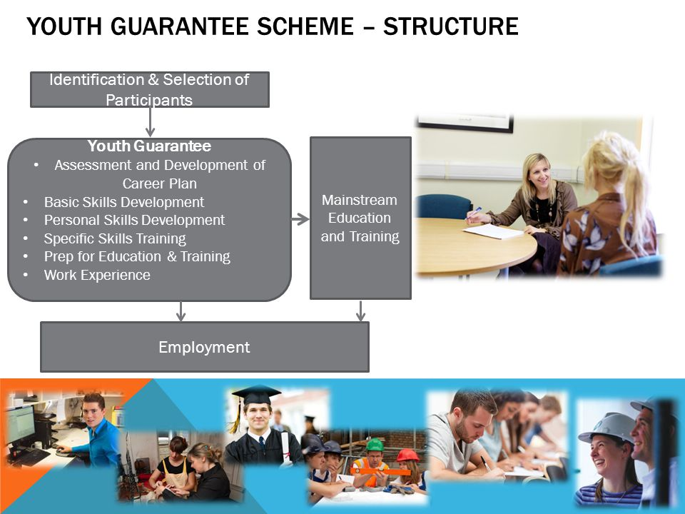 YOUTH GUARANTEE SCHEME – STRUCTURE Identification & Selection of Participants Youth Guarantee Assessment and Development of Career Plan Basic Skills D