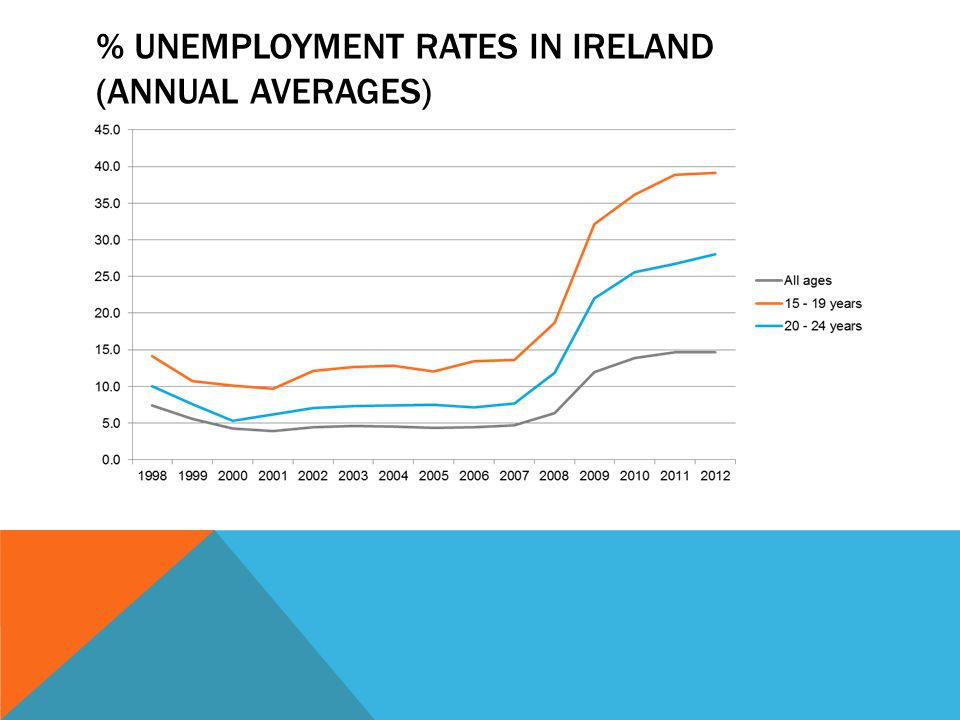 % UNEMPLOYMENT RATES IN IRELAND (ANNUAL AVERAGES)