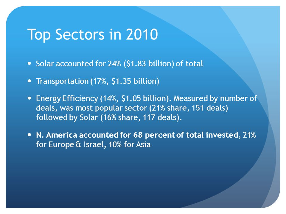 Top Sectors in 2010 Solar accounted for 24% ($1.83 billion) of total Transportation (17%, $1.35 billion) Energy Efficiency (14%, $1.05 billion).