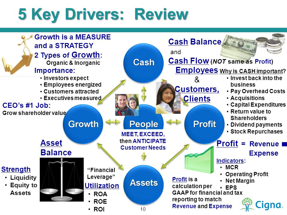 5 Key Drivers: Review Why is CASH important? Invest back into the business Pay Overhead Costs Acquisitions Capital Expenditures Return value to Shareh