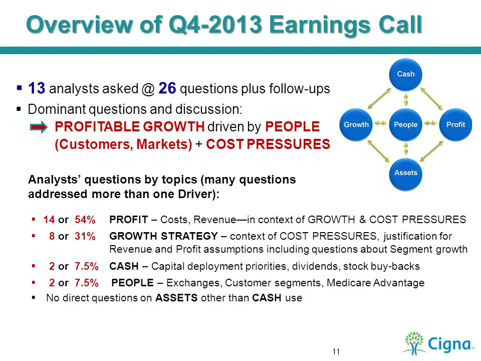  13 analysts asked @ 26 questions plus follow-ups  Dominant questions and discussion: PROFITABLE GROWTH driven by PEOPLE (Customers, Markets) + COST