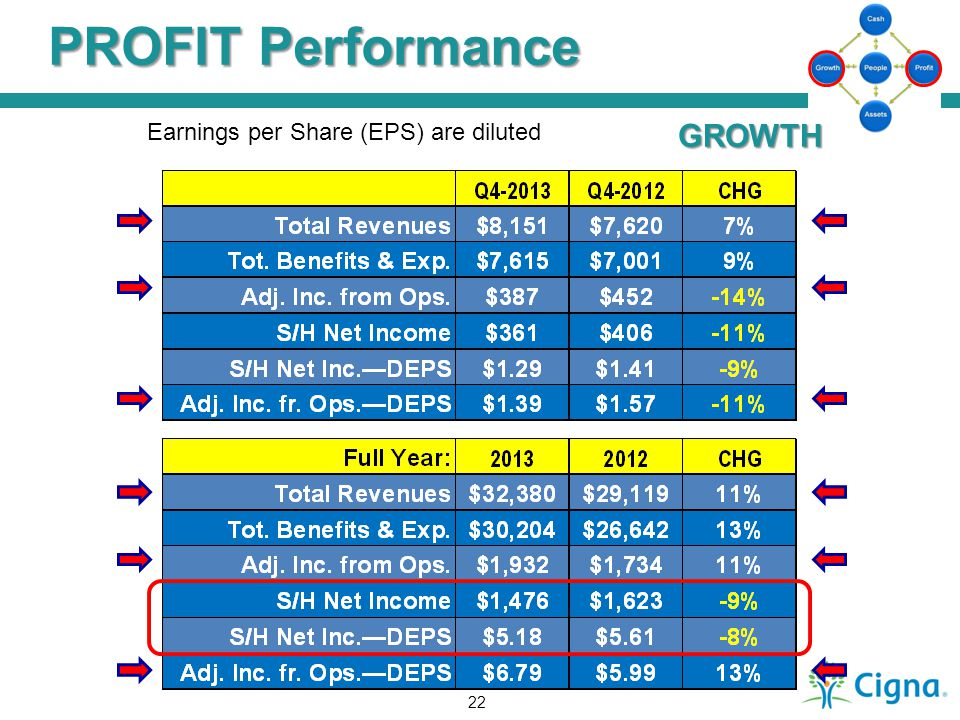 PROFIT Performance Earnings per Share (EPS) are diluted GROWTH 22