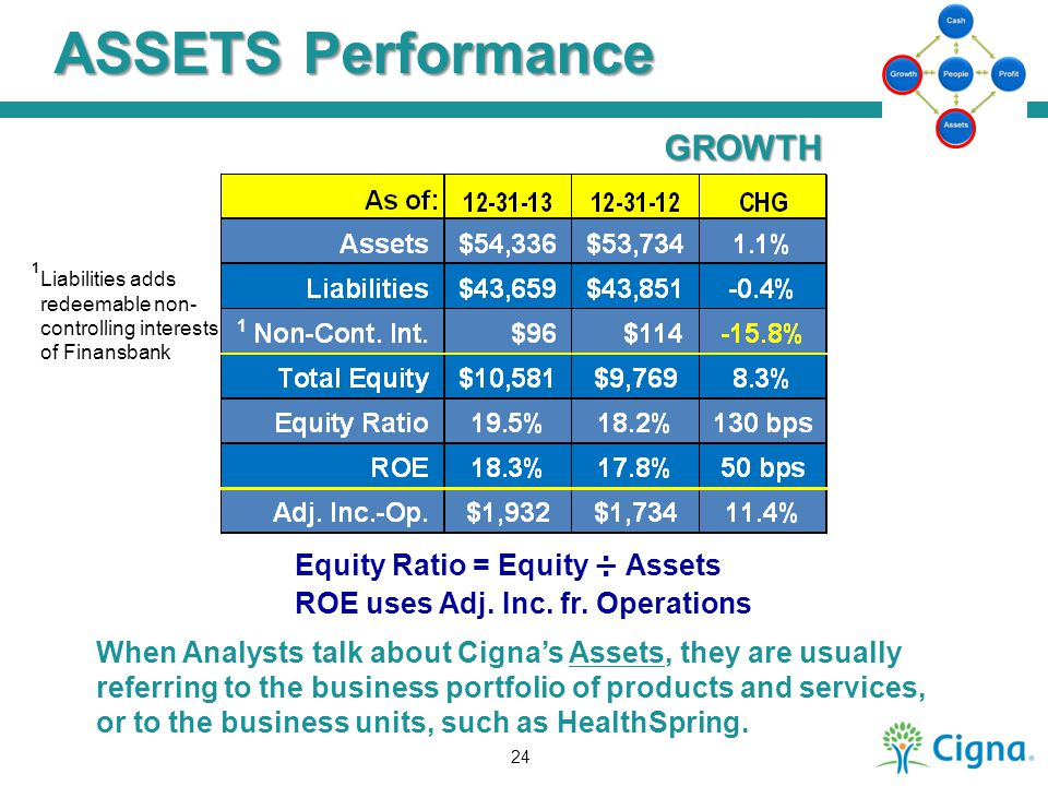 ASSETS Performance Equity Ratio = Equity ÷ Assets ROE uses Adj. Inc. fr. Operations GROWTH When Analysts talk about Cigna's Assets, they are usually r