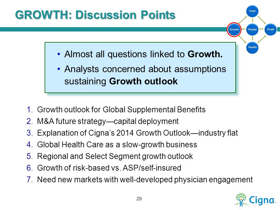 GROWTH: Discussion Points 1.Growth outlook for Global Supplemental Benefits 2.M&A future strategy—capital deployment 3.Explanation of Cigna's 2014 Gro