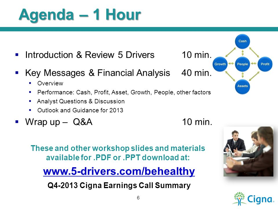 Agenda – 1 Hour  Introduction & Review 5 Drivers10 min.  Key Messages & Financial Analysis40 min.  Overview  Performance: Cash, Profit, Asset, Gro