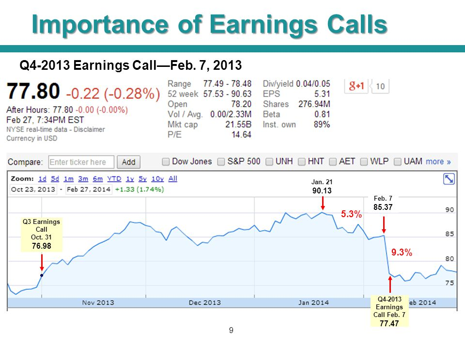 Importance of Earnings Calls 9 Q4-2013 Earnings Call—Feb. 7, 2013 Feb. 7 85.37 9.3% Jan. 21 90.13 5.3% Q4-2013 Earnings Call Feb. 7 77.47 Q3 Earnings