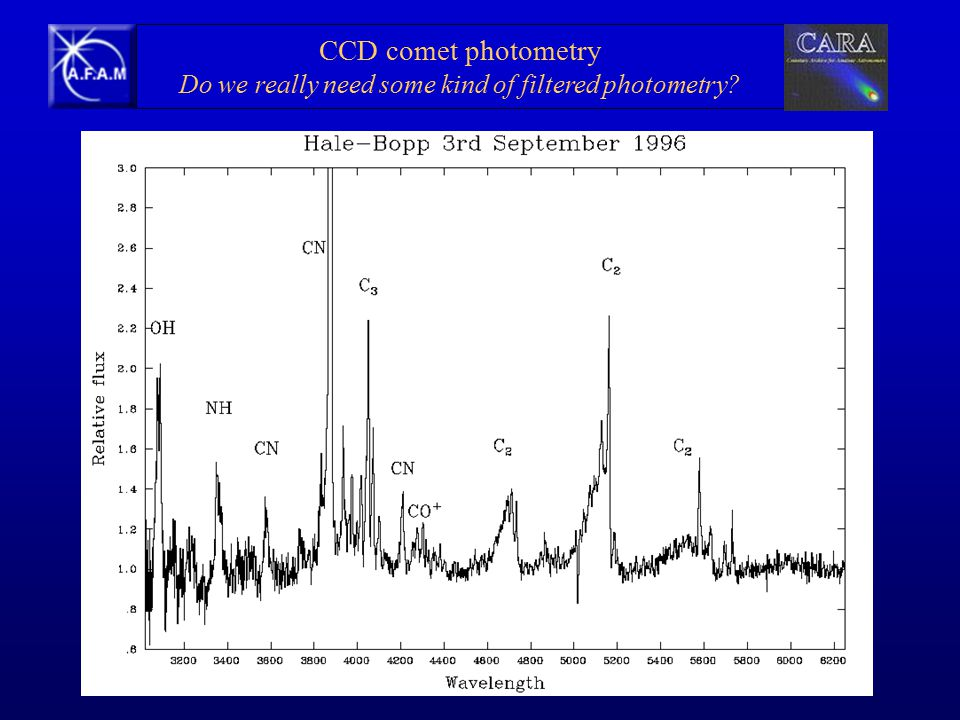 CCD comet photometry Do we really need some kind of filtered photometry