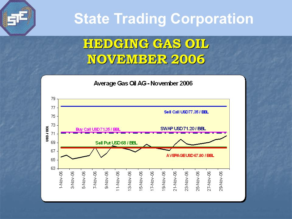 HEDGING GAS OIL NOVEMBER 2006 State Trading Corporation
