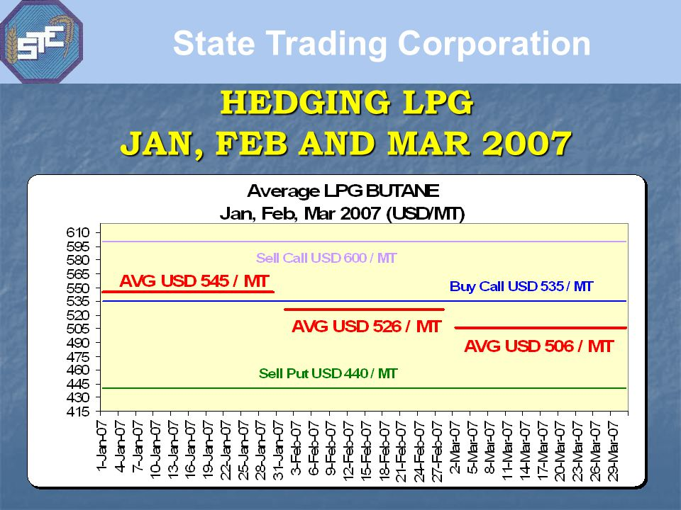 HEDGING LPG JAN, FEB AND MAR 2007 State Trading Corporation