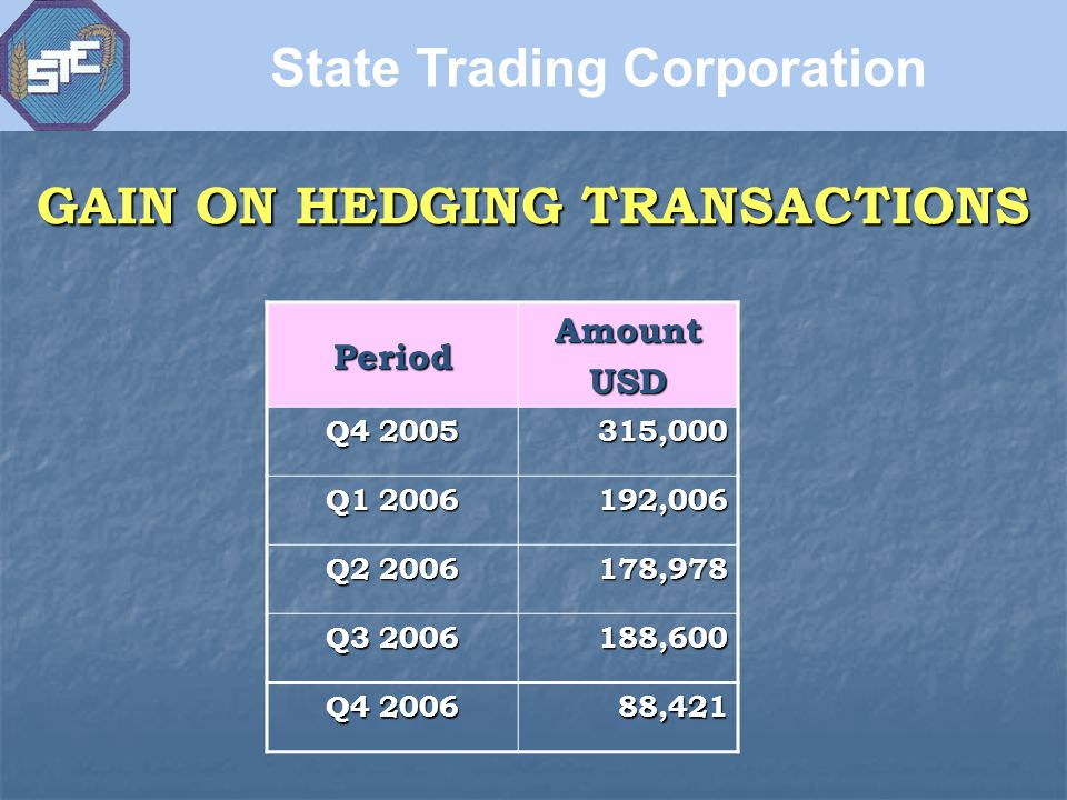 GAIN ON HEDGING TRANSACTIONS PeriodAmountUSD Q4 2005 315,000 Q1 2006 192,006 Q2 2006 178,978 Q3 2006 188,600 Q4 2006 88,421 State Trading Corporation