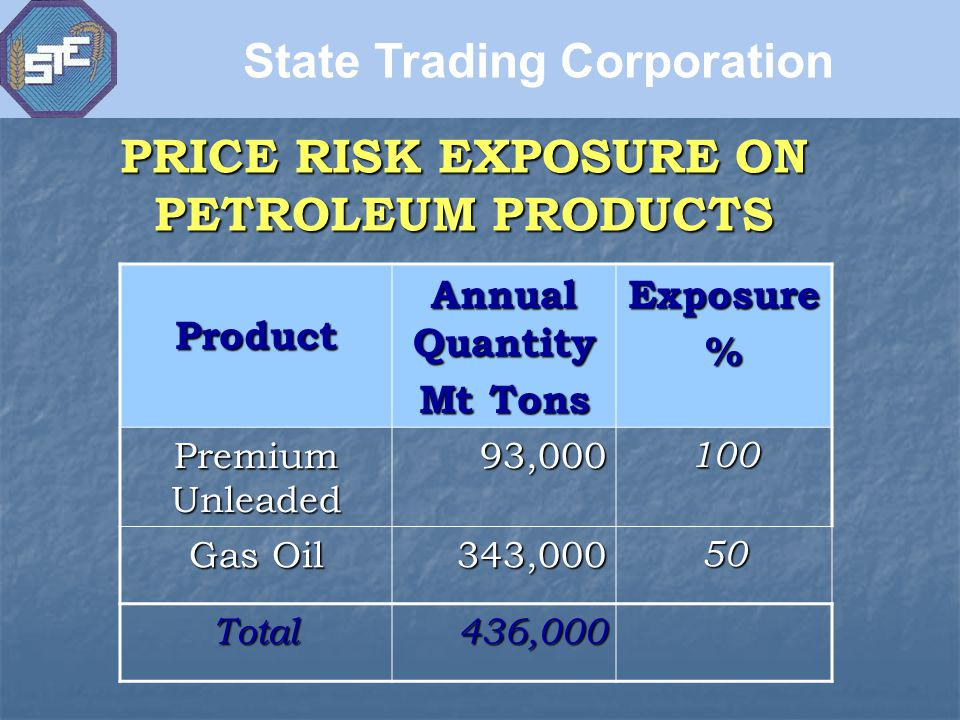 PRICE RISK EXPOSURE ON PETROLEUM PRODUCTS Product Annual Quantity Mt Tons Exposure% Premium Unleaded 93,000100 Gas Oil 343,00050 Total436,000 State Trading Corporation