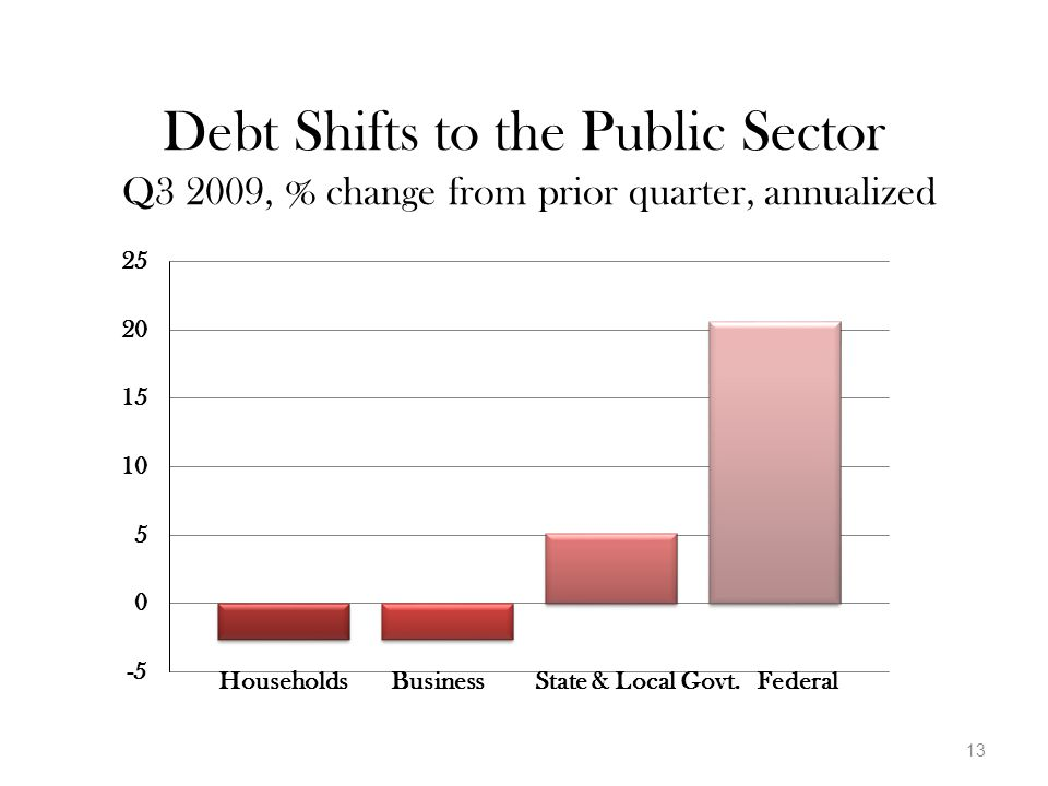 Debt Shifts to the Public Sector Q3 2009, % change from prior quarter, annualized 13