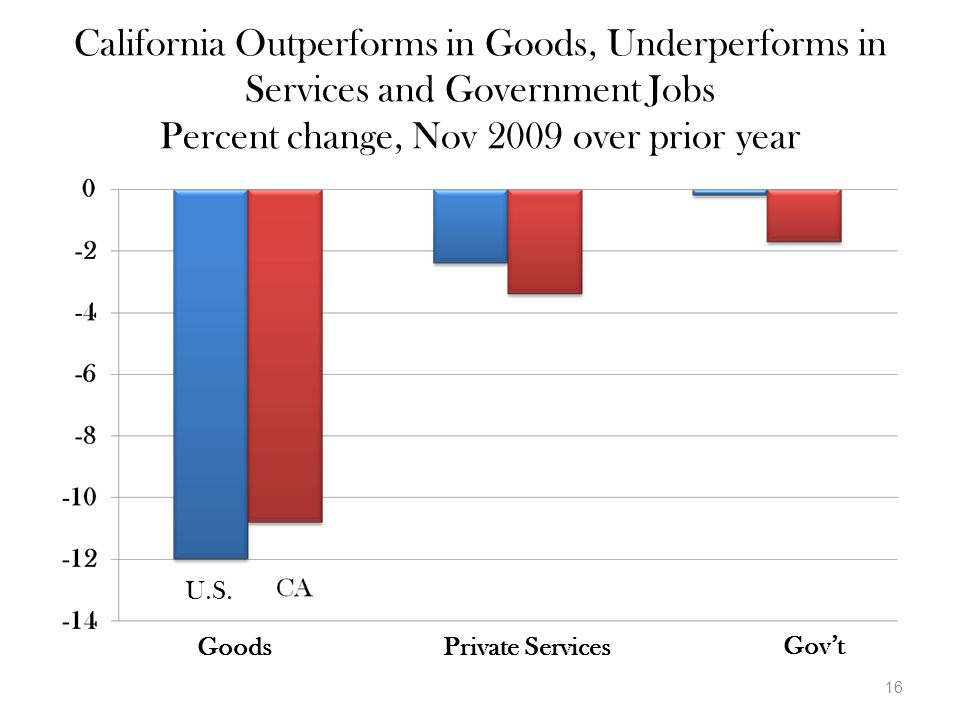 16 California Outperforms in Goods, Underperforms in Services and Government Jobs Percent change, Nov 2009 over prior year U.S.