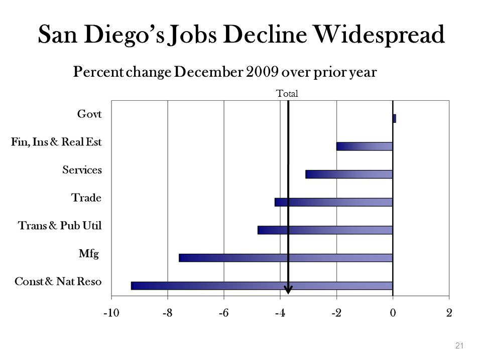 21 San Diego's Jobs Decline Widespread Percent change December 2009 over prior year Total