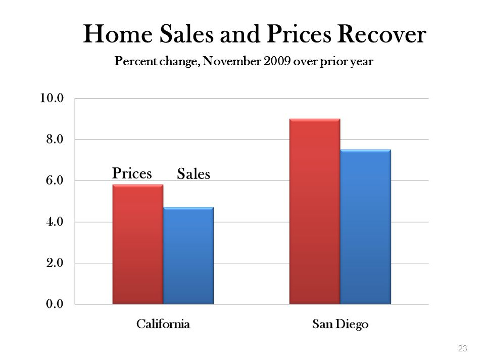 23 Home Sales and Prices Recover Percent change, November 2009 over prior year Prices Sales
