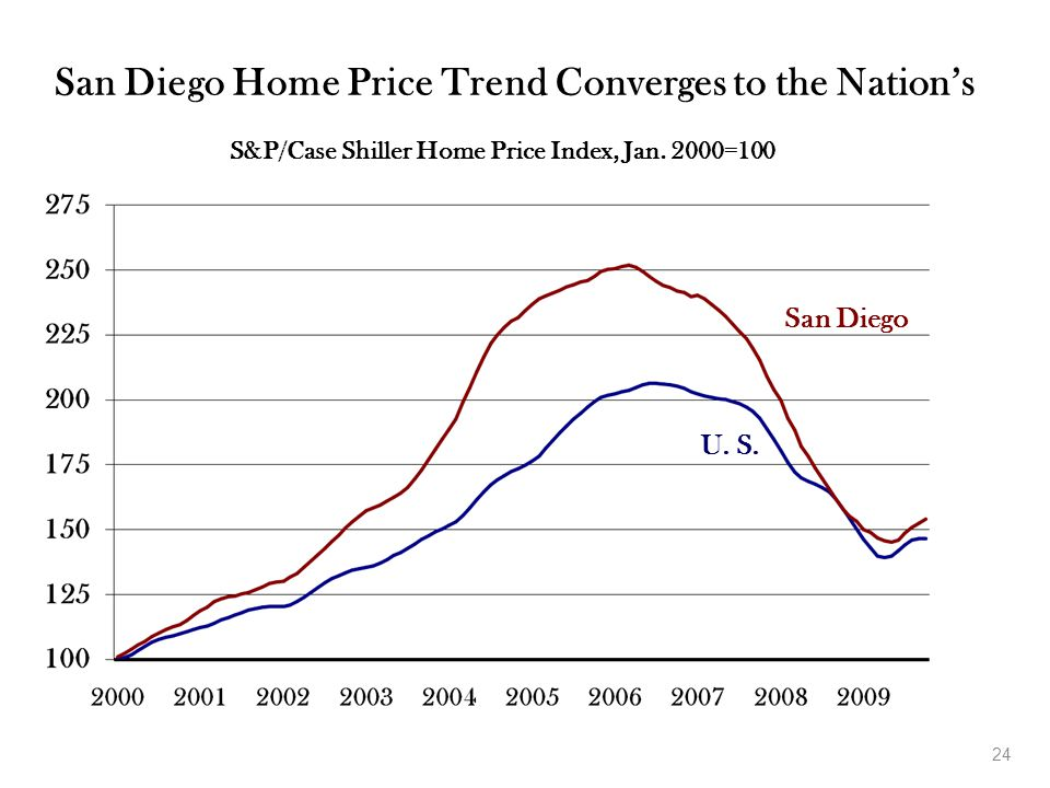 24 San Diego Home Price Trend Converges to the Nation's S&P/Case Shiller Home Price Index, Jan.