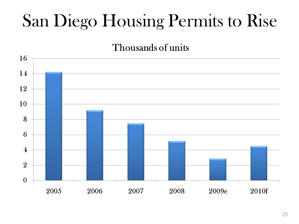 San Diego Housing Permits to Rise 25 Thousands of units