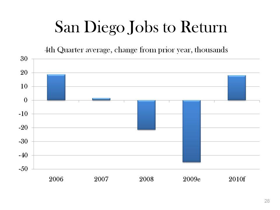 San Diego Jobs to Return 28
