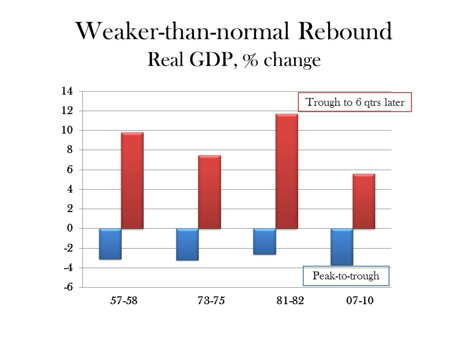 Weaker-than-normal Rebound Real GDP, % change Trough to 6 qtrs later