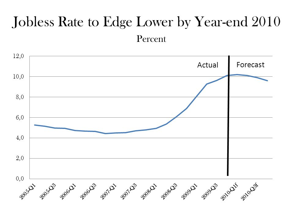 Jobless Rate to Edge Lower by Year-end 2010 Percent Actual