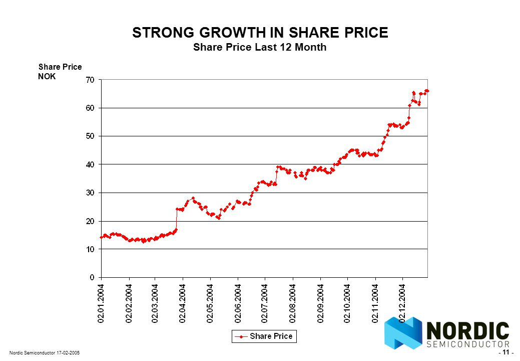 - 11 - Nordic Semiconductor 17-02-2005 STRONG GROWTH IN SHARE PRICE Share Price Last 12 Month Share Price NOK