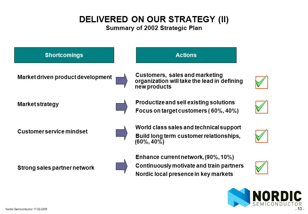 - 13 - Nordic Semiconductor 17-02-2005 DELIVERED ON OUR STRATEGY (II) Summary of 2002 Strategic Plan Market driven product development Market strategy Customer service mindset Strong sales partner network Customers, sales and marketing organization will take the lead in defining new products Productize and sell existing solutions Focus on target customers ( 60%, 40%) World class sales and technical support Build long term customer relationships, (60%, 40%) Enhance current network, (90%, 10%) Continuously motivate and train partners Nordic local presence in key markets ShortcomingsActions