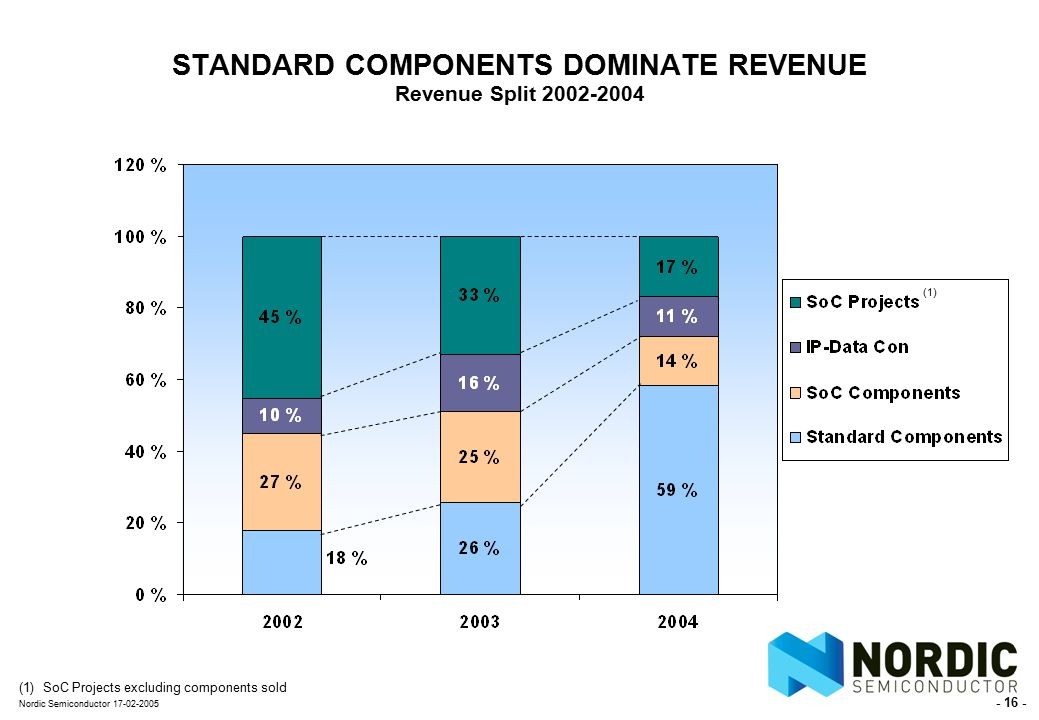 - 16 - Nordic Semiconductor 17-02-2005 STANDARD COMPONENTS DOMINATE REVENUE Revenue Split 2002-2004 (1) SoC Projects excluding components sold (1)