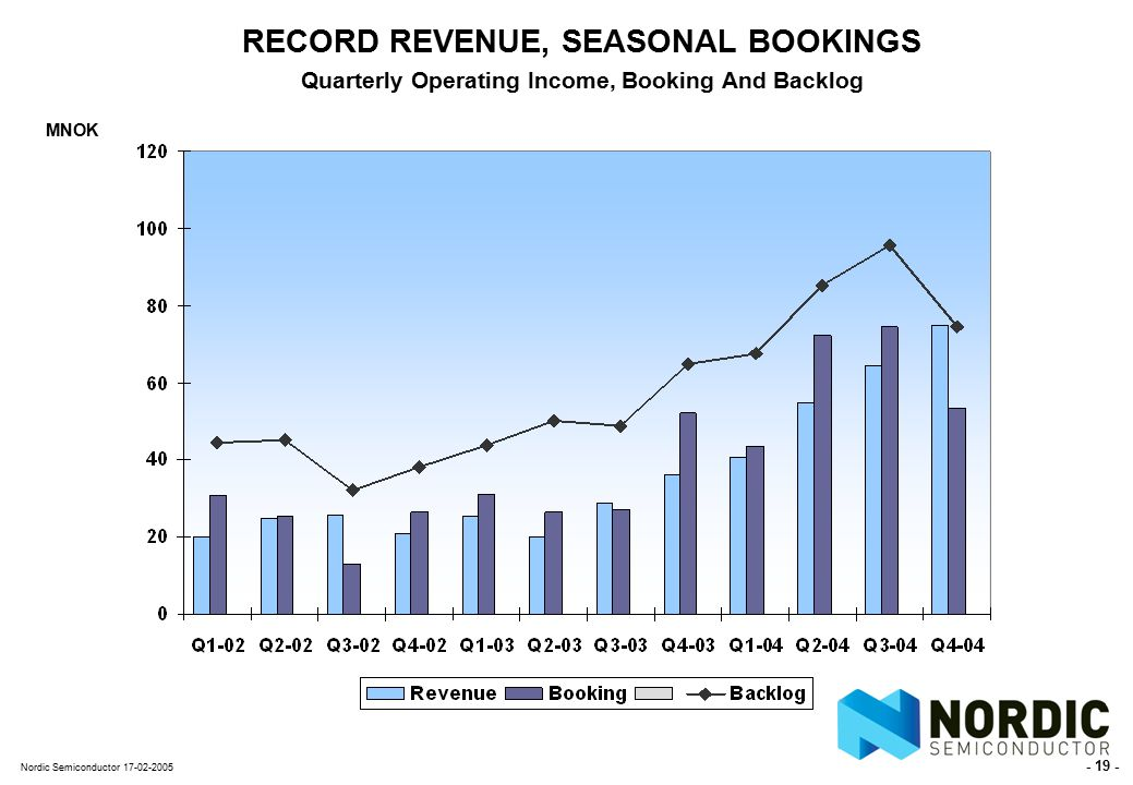 - 19 - Nordic Semiconductor 17-02-2005 RECORD REVENUE, SEASONAL BOOKINGS Quarterly Operating Income, Booking And Backlog MNOK