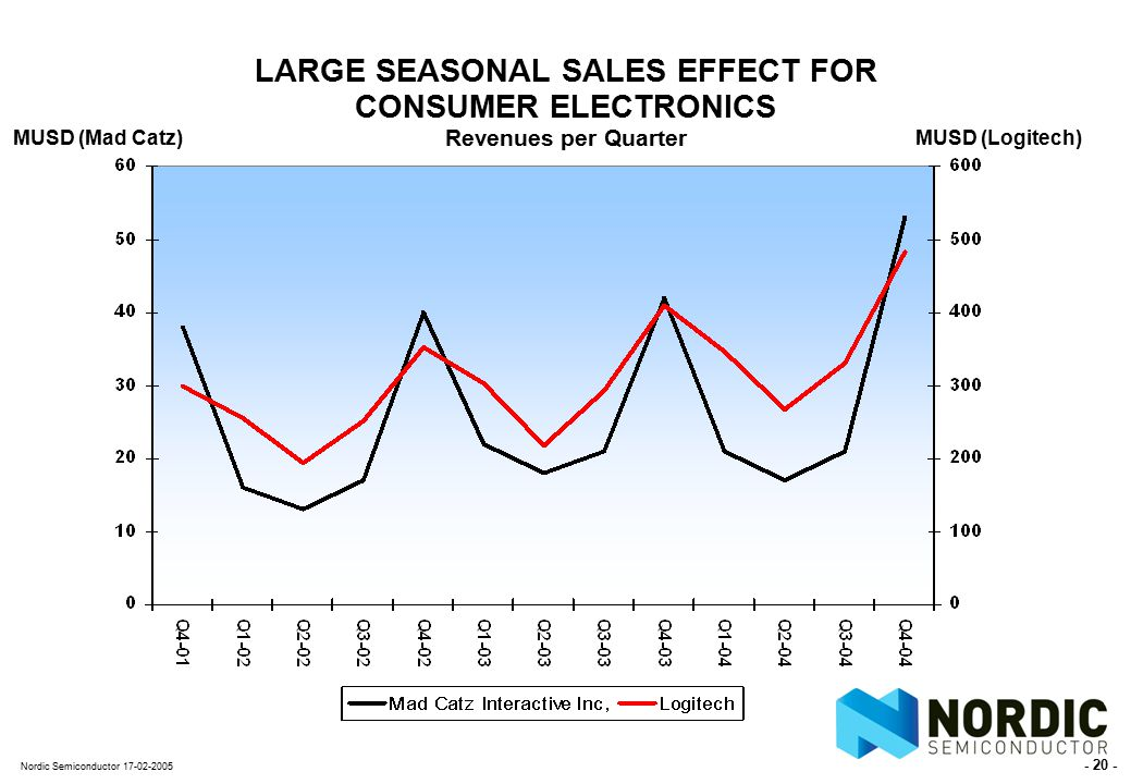 - 20 - Nordic Semiconductor 17-02-2005 LARGE SEASONAL SALES EFFECT FOR CONSUMER ELECTRONICS Revenues per Quarter MUSD (Mad Catz) MUSD (Logitech)